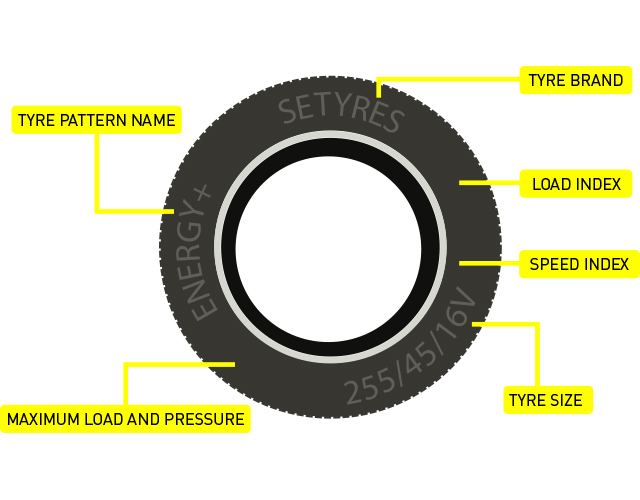 Where to find information about your tyres