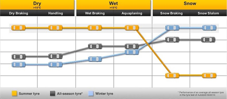 How winter, summer and all season tyres react to different conditions