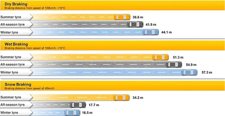 Dry, wet and snow braking distances with seasonal tyres