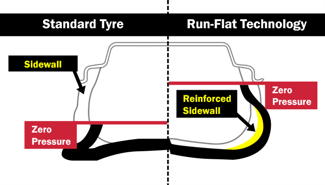 Run flat tyres are designed with a reinforced sidewall which is strong enough to maintain the shape of the tyre for a short time following tyre damage