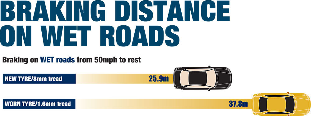 Tyres that are worn cannot provide the same short braking distances on wet roads as new tyres